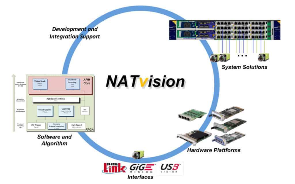 NATvision Enviroment 1