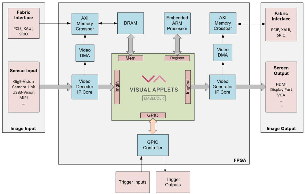 EmbeddedVAFPGA