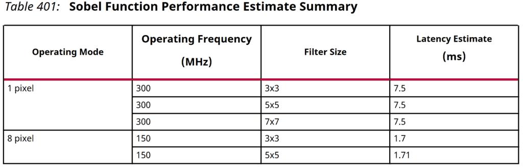 Sobel Performance Estimate