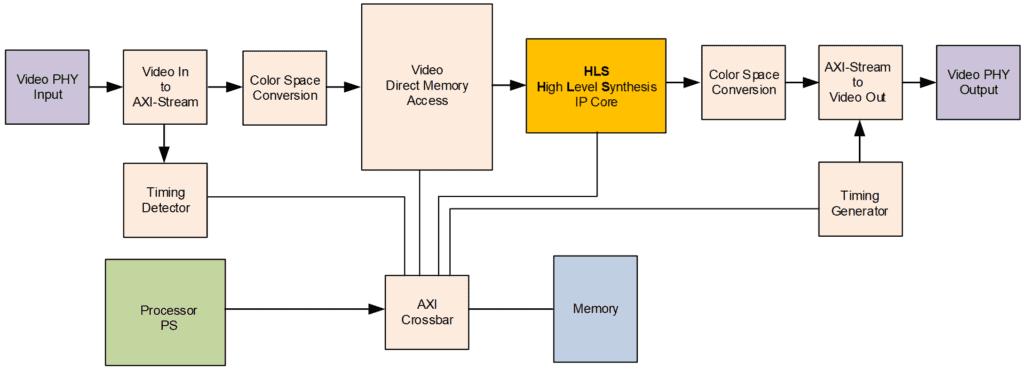 VideoProcessingDesign